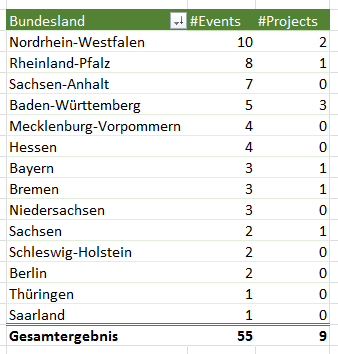Events-2017-Bundeslaender.png
