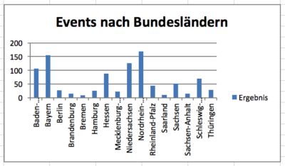 Events nach Bundesländern.png