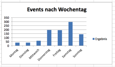 Events nach Wochentag.png